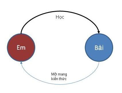 EmHocBai